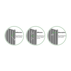 Forest Garden Decibel Noise Reduction Panel - 3 Pack
