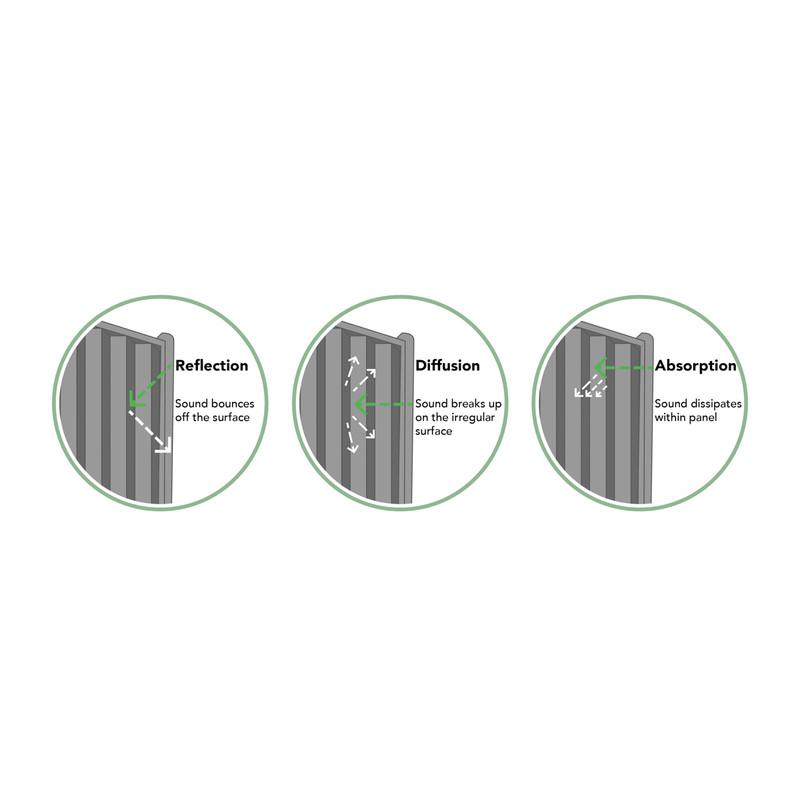 Forest Garden Decibel Noise Reduction Fence Panel