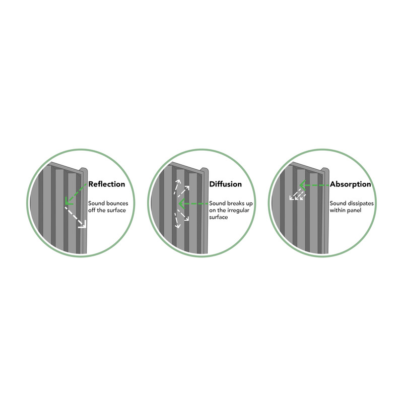 Forest Garden Decibel Noise Reduction Panel - 5 Pack