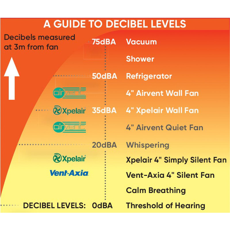 Xpelair Smooth Baffle Extractor Fan